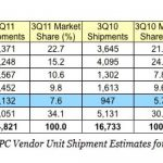 Apple becomes top five PC vendor in Western Europe