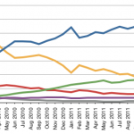 iOS Hits 60% Share of Mobile Web Traffic