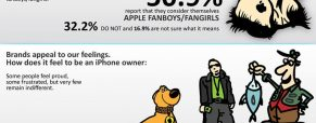 Tha Apple Fanboy/Fangirl Syndrome [Infographic]