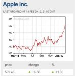 Apple stock price crossed $500 for first time