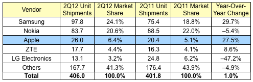 Apple's smartphone market share plunges