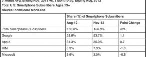 iPhone didn't hurt Android with 35-percent of US smartphone share in November