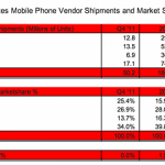 Apple overtook Samsung as the market leader in mobile phones in the US