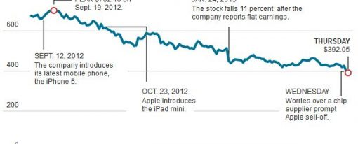 Apple's Bruising Fall